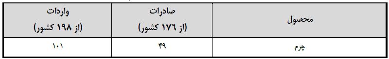 رتبه ایران در صادرات و واردات چرم